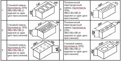Керамзитные блоки своими руками пропорции марс 2 84